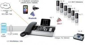 wireless_voip_pabx_gigaset