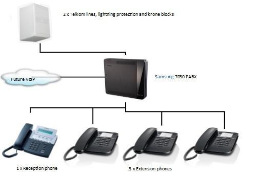 Samsung PABX Prices